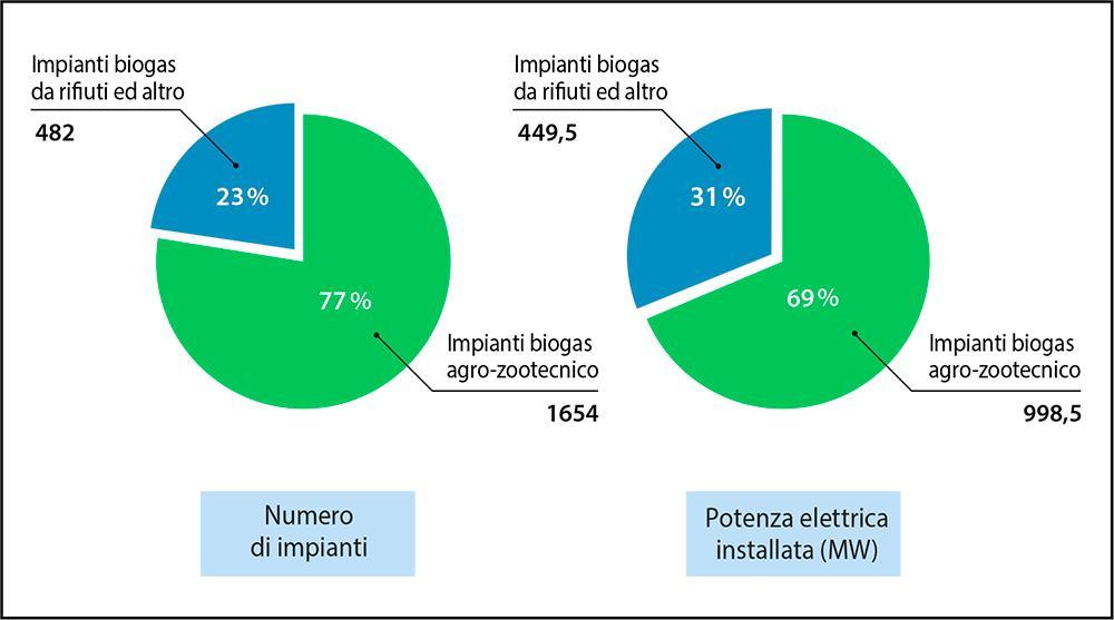 Fig. 1  Impianti a biogas nel settore agro-zootecnico sul totale in Italia nel 2018 Fonte: elaborazione ENEA su dati GSE, Rapporto statistico 2018 - Energia da fonti rinnovabili in Italia, dicembre 2019