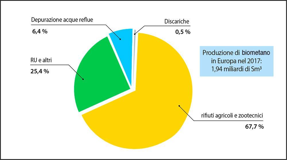 Fig. 2 Distribuzione % degli impianti di biometano in Europa rispetto alla tipologia prevalente di alimentazione Fonte: EBA - European Biogas Association, Statistical Report 2018