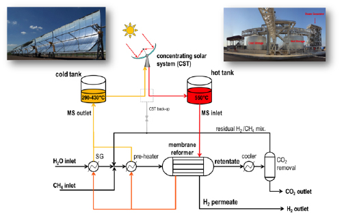 Flow diagram of a solar methane steam reforming plant based on a membrane reformer heated with molten salts stored and produced from a Concentrating Solar system
