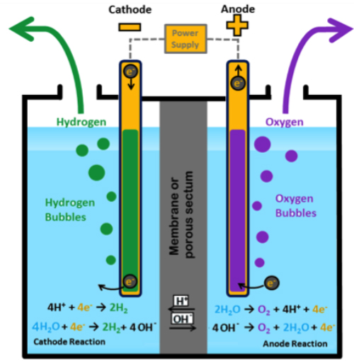 diagram of an electrolysis cell