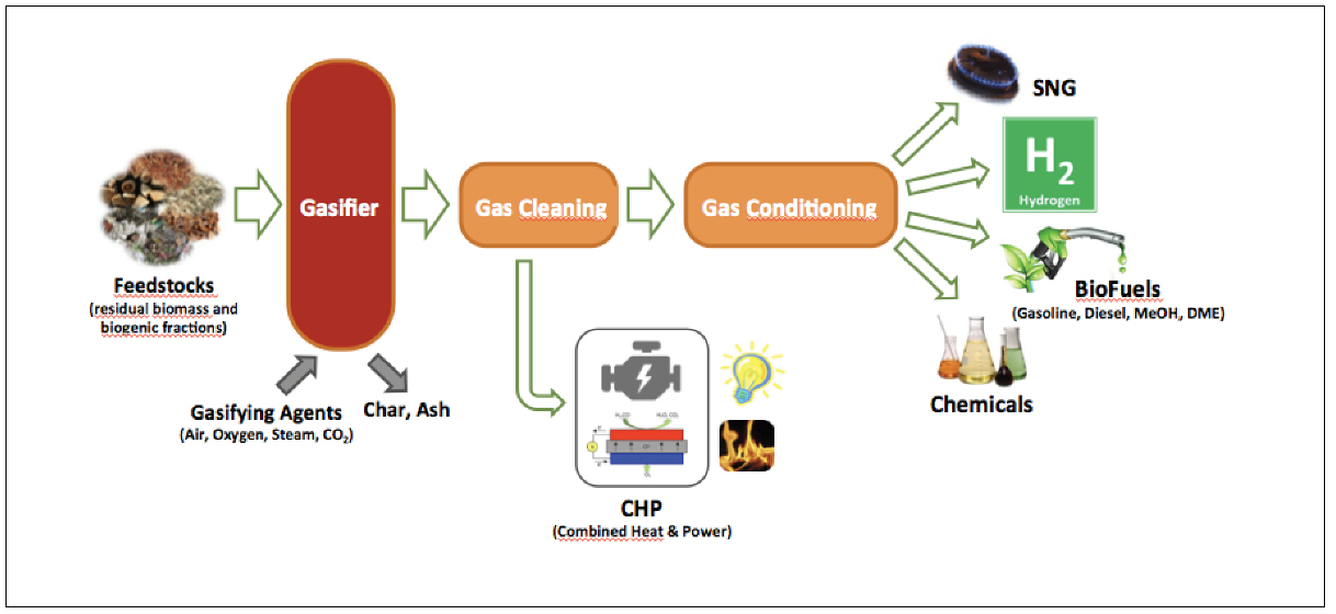Illustrative flow diagram. Different types of biomass feed the gasifier with a gasifying agent (air, oxygen, steam, CO2). Chars and ashes exit from the bottom, while the produced syngas can go to a CHP (combined heat and power) unit or to a gas cleaning unit, followed by gas conditioning to end up with the final products: SNG, hydrogen biofuels (gasoline, Diesel, MeOH, DME).