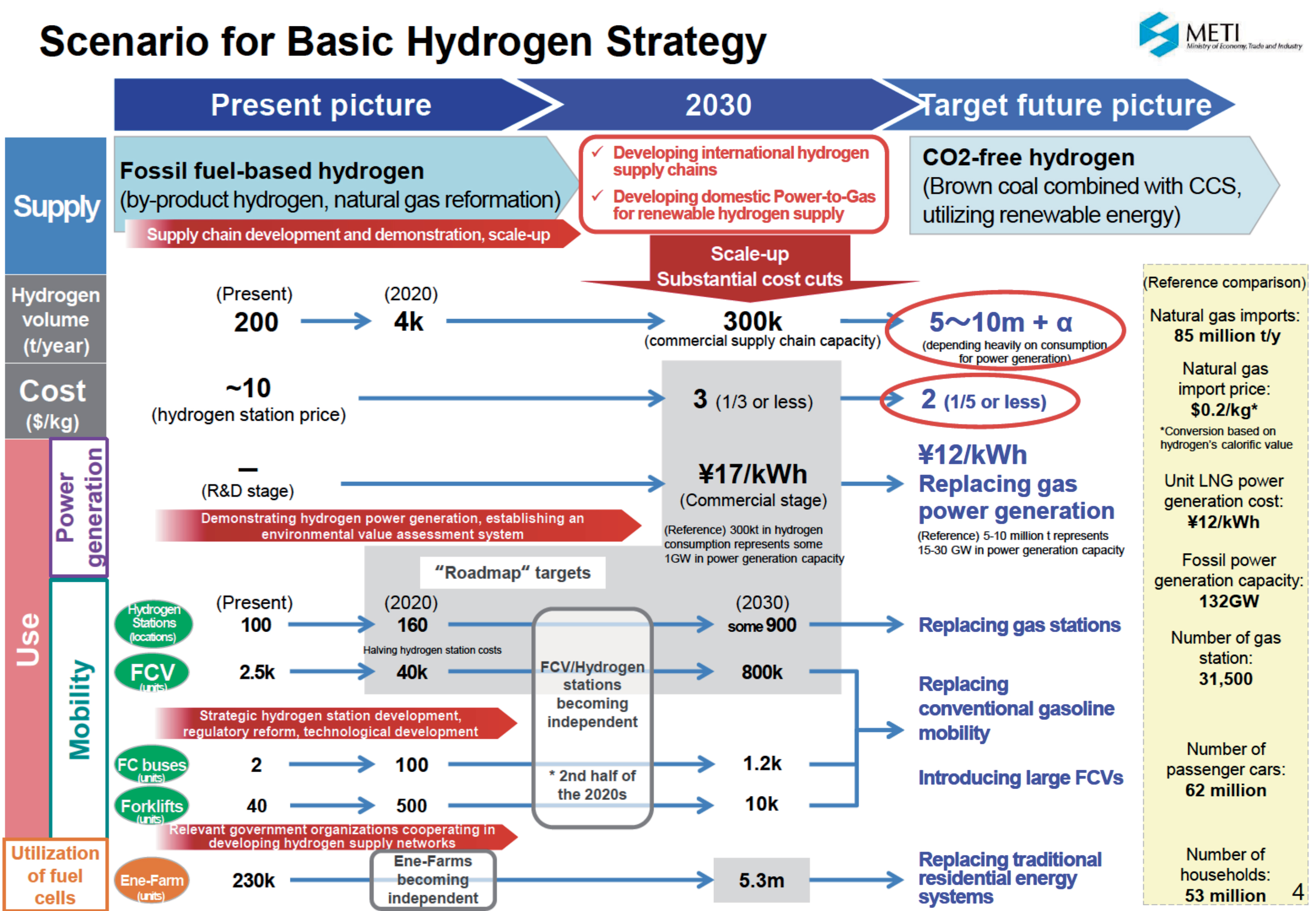 a graph showing the scenario on hydrogen basic strategy: produced volume, or cost, or system production, or final use are indicated at the present, at 2030 and at the future