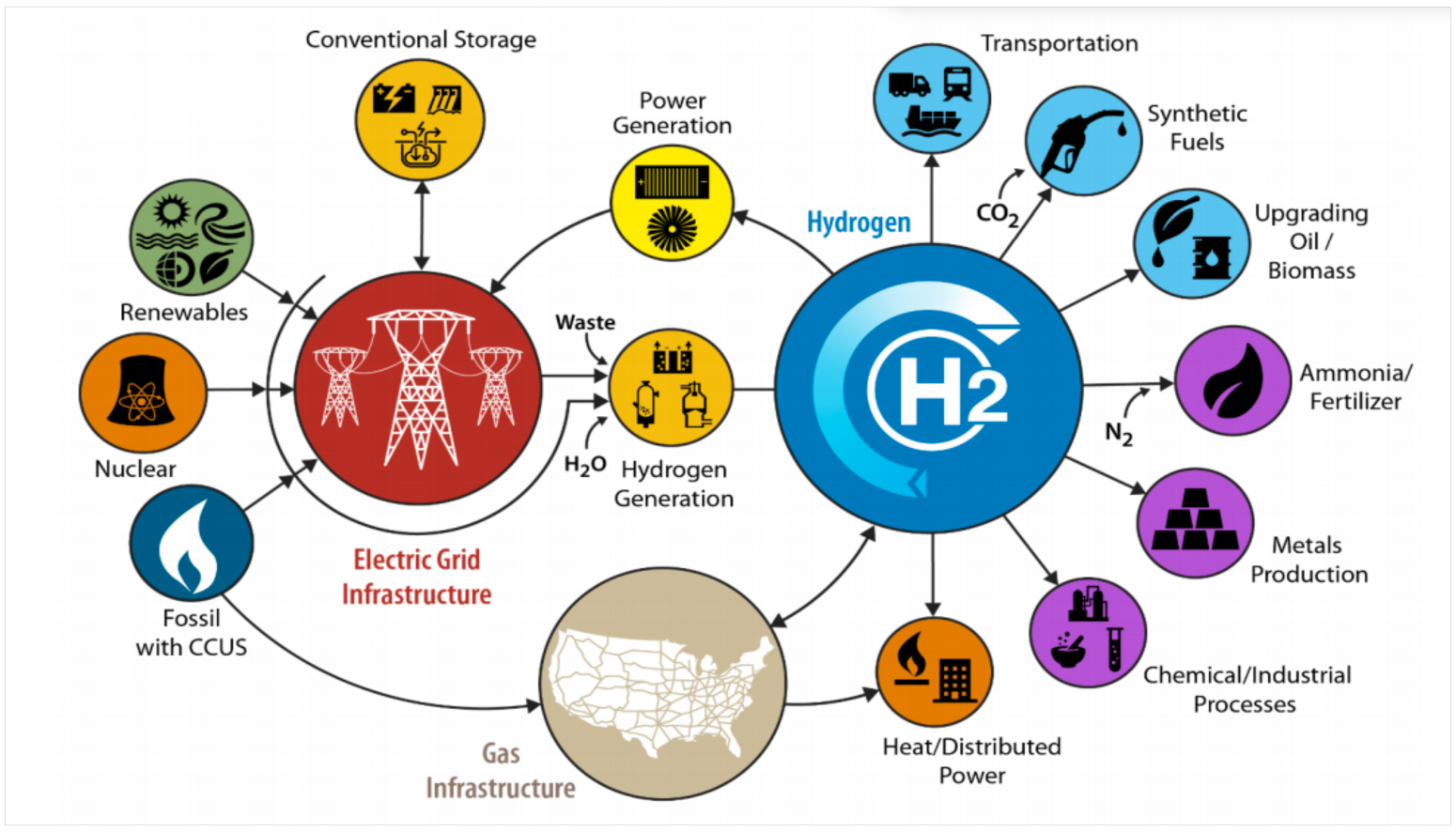 Graphic how Producing and Storing Hydrogen