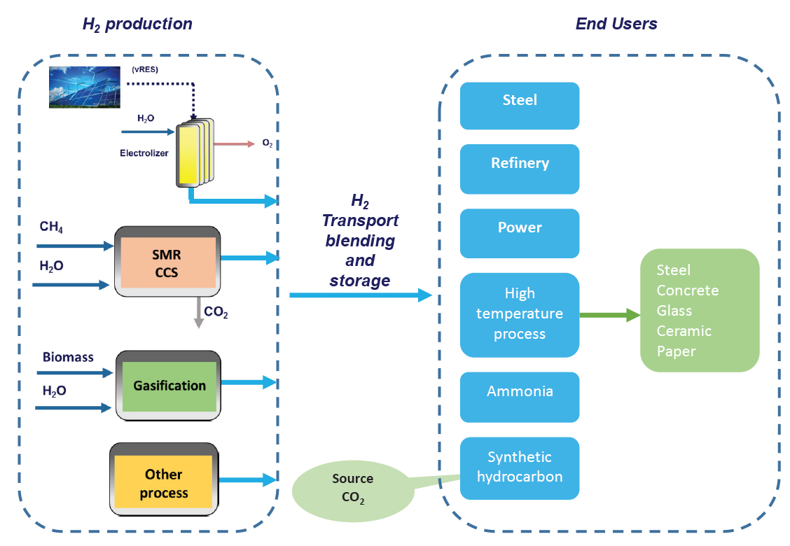 the scheme shows different ways for hydrogen production (Steam reforming, electrolysis and gasification) and different possible end users in industry sector (steel, refinery, power, high temperature process, ammonia, synthetic hydrocarbon)