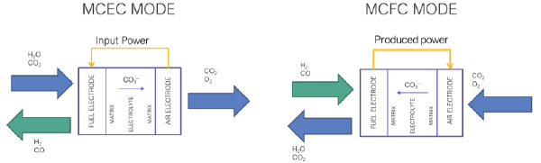 The figure shows a schematic representation of the technology operating principles. A schematic diagram of a molten carbonate electrolysis cell MCEC (on the left) and a Molten Carbonate Fuel cell – (on the right) both showing electrode reagents and products.