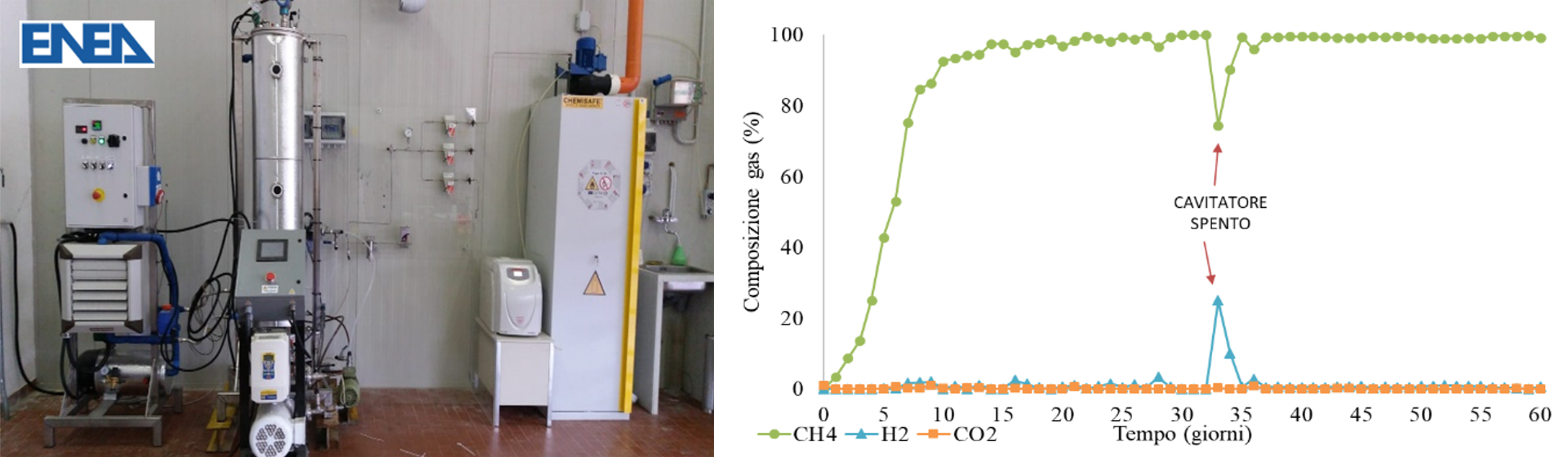 The picture (1a) shows the biological upgrading pilot plant used for the experimental trials. The plot (1b) shows the time profile of the outlet gas composition (H2, CO2, CH4) recorded during the experimentation. In particular, the trend shows that the CH4 content in the gas produced by the biological reactor is steadily higher than 98%, as a result of the biological conversion of gaseus substrates (CO2 and H2) .
