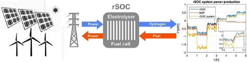 Graphical representation of an r-SOFC fuel cell integrated with the electricity grid. When there is an excess of grid energy, it is sent to the system operating in electrolysis mode (SOEC) to produce H2. -From left to right (SOEC mode), the H2 is produced and hence stored, from right to left (SOFC mode) the H2 is used to provide supplemental power to the grid during peak hours or as needed.