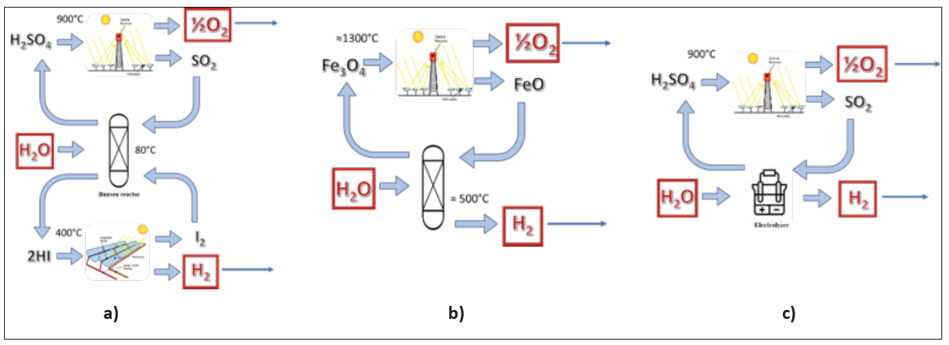 Three flow diagrams (namely a, b, c) presenting the main reaction steps of thermochemical water splitting cycles: (a) the first scheme shows water inlet in a reactor at 80°C where also iodine and SO2 enter to produce HI and H2SO4, wich are then converted by concentrated solar heat: H2SO4 produces O2 and SO2 at 900°C while HI is split into H2 and I2 at 400°C;  (b) the second scheme shows a reactor at 500°C where water and FeO enter, H2 and Fe3O4 are produced, and Fe3O4 is then converted into O2 and FeO at 1300°C using concentrated solar energy; (c) in the last scheme, water and SO2 are sent to an electrolyzer, where H2 and H2SO4 are produced, with the latter converted by concentrated solar heat into O2 and SO2 at 900°C.