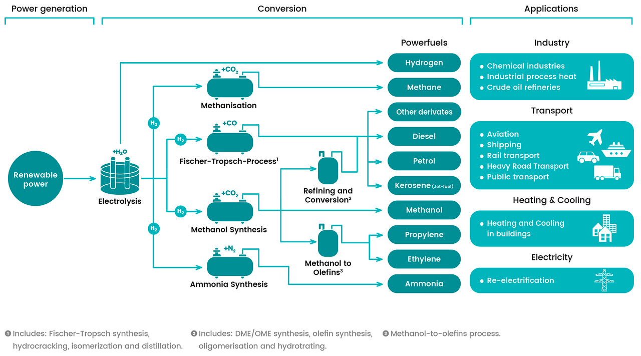 Starting from renewable energy sources, that supply electrolysis process, four conversion processes are figured out in relation to methanation, FT, methanol and ammonia synthesis for different end uses. Source: www.powerfuels.org