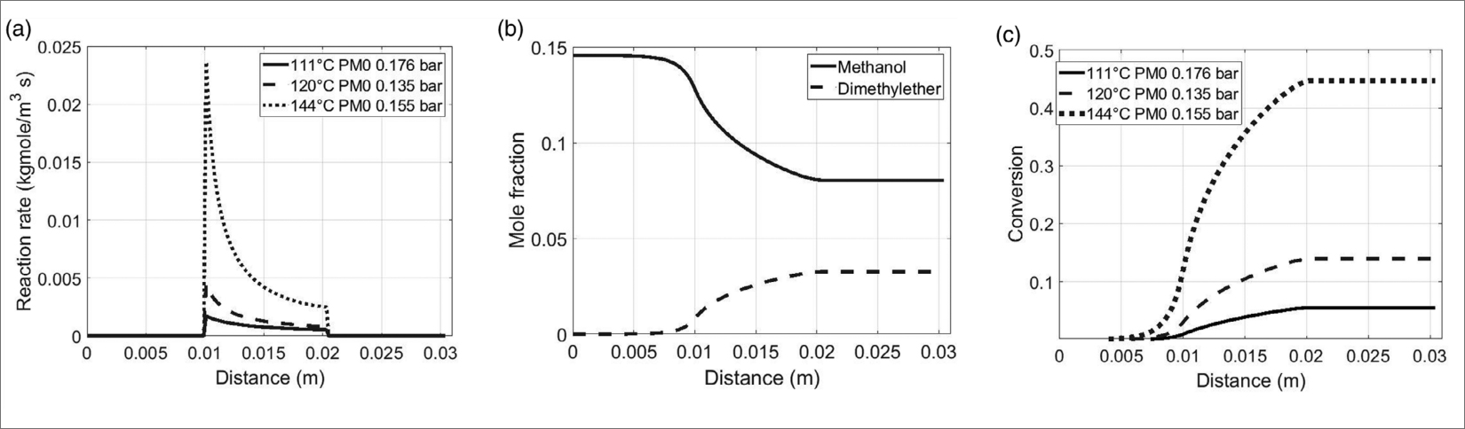 Chart shows the trend of relative conversion yield for two catalysts and show the effect of aging with methanol–water (10%) The alumina-based catalyst shows a loss of efficiency due to the competition of water for the same catalytic sites as methanol