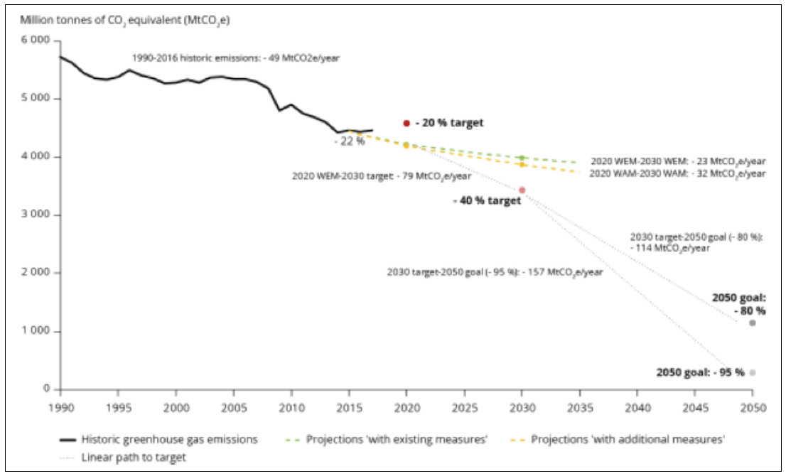 Illustrative diagram concerning the European greenhouse gas emission from 1990 to 2020, with target and projection to 2050.