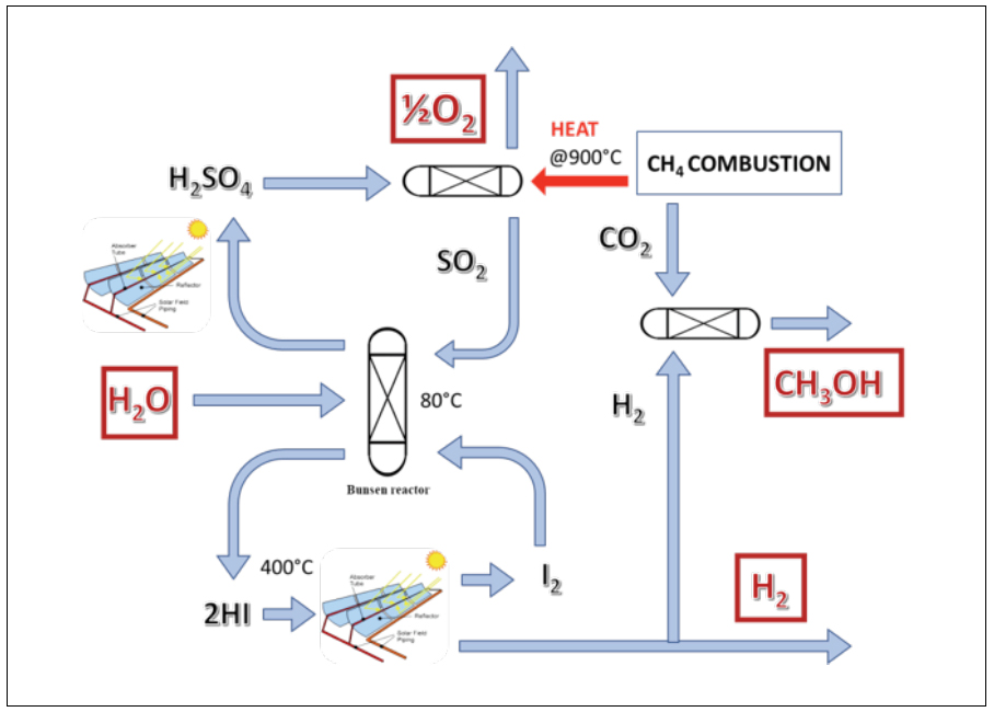 Flow diagram presenting the alternative Sulphur-Iiodine process with combined hydrogen and methanol production. The first scheme shows water inlet in a reactor at 80°C where also iodine and SO2 enter to produce HI and H2SO4; HI is then converted into H2 and I2 using concentrated solar heat at 400°C; H2SO4 is converted at 900°C into O2 and SO2 using a methane combustor; CO2 produced from the methane combustion is reacted with part of the H2 generated by the cycle to produce methanol.