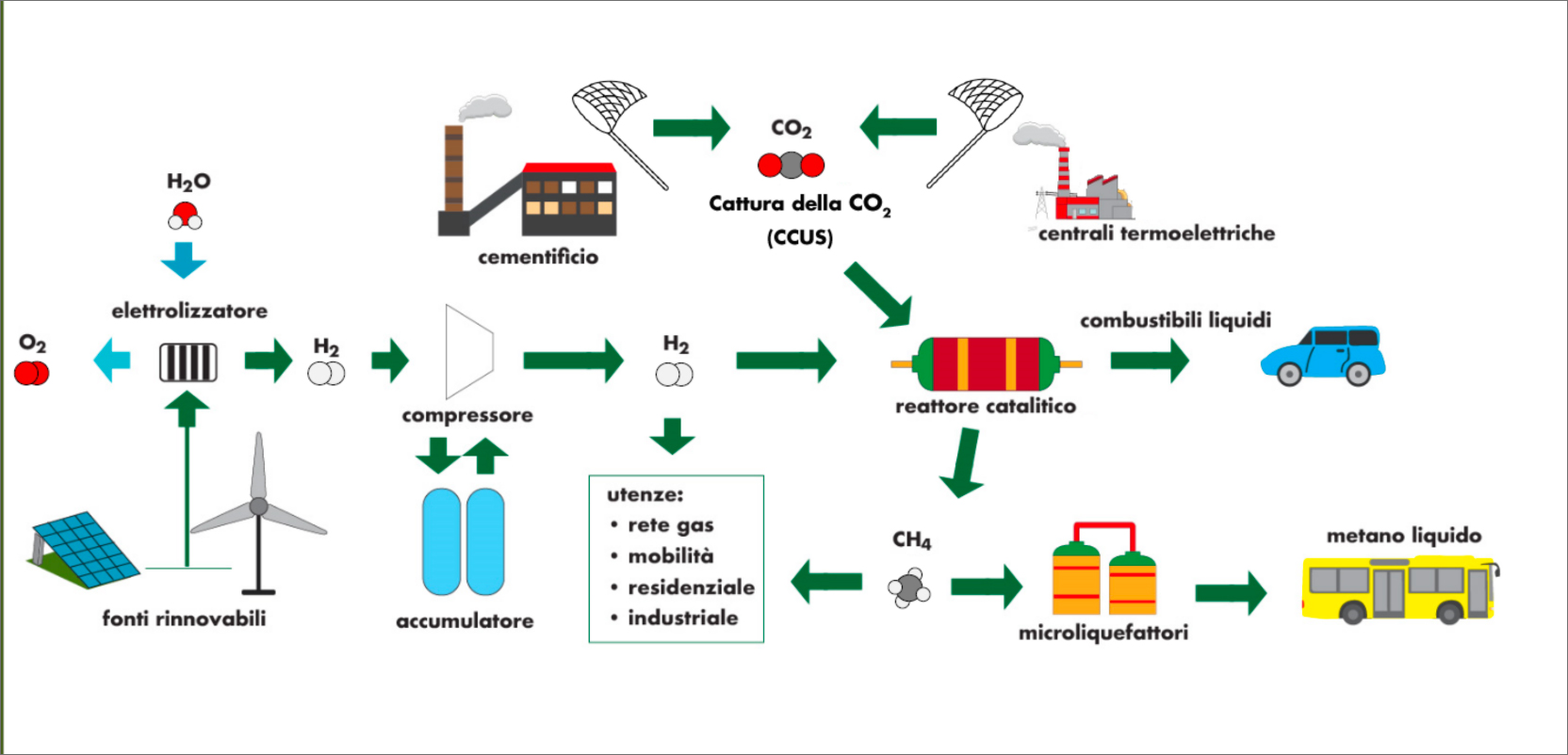 Simplified scheme of integration of CO2 sequestration systems and electrolysis of water from renewable sources for the production of liquid and gaseous fuels