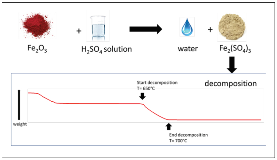 A scheme showing Fe2O3 powder combined with liquid sulphuric acid solution to generate water and iron sulphate as powder. The picture also shows a typical thermo-gravimetric pattern of the iron sulphate demonstrating that weight loss starts at 650 °C and is completed at 700°C.