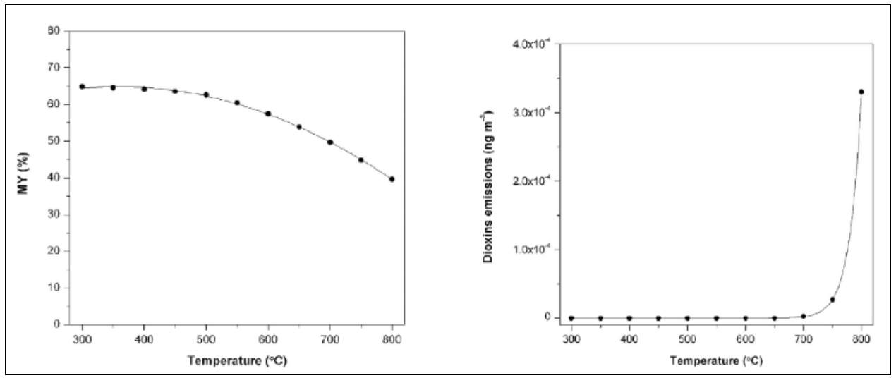 hydrogasification of RDF produces methane with high yield (over 60%) at 300-400 °C while dioxins emissions are avoided by operating below 700 °C.