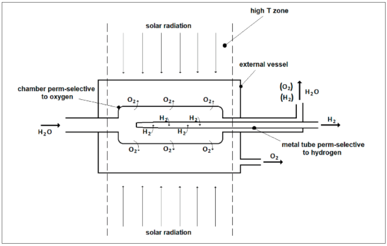 solar-powered membrane reactor for the water splitting consisting of two membranes, a metal tube and a ceramic chamber extracting the hydrogen and the oxygen produced, respectively.
