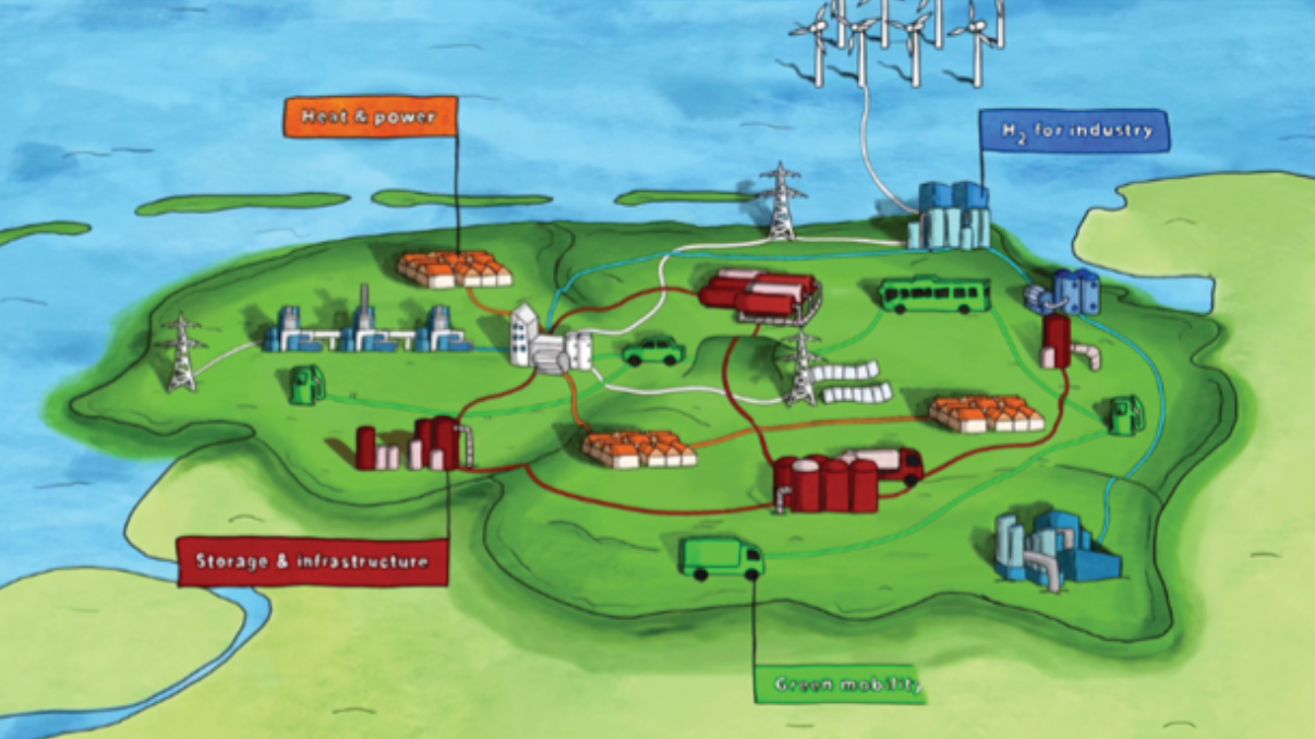 a green island is shown with houses, roads, vehicles, industries, gas and power lines with four coloured flags corresponding to H2 storage and infrastructure, heat and power, industry and green mobility