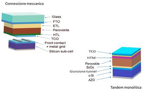 Fig. 3   Strutture tandem perovskite/cSi monolitica e ad accoppiamento meccanico