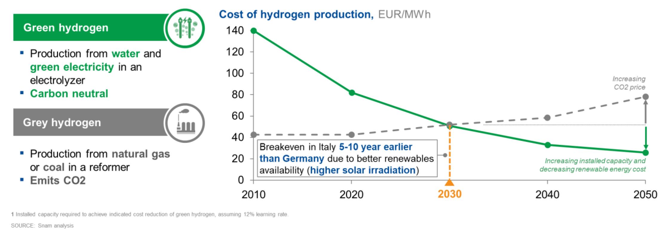 Fig. 1   Evoluzione dei costi di produzione dell'idrogeno verde e dell'idrogeno grigio in Italia