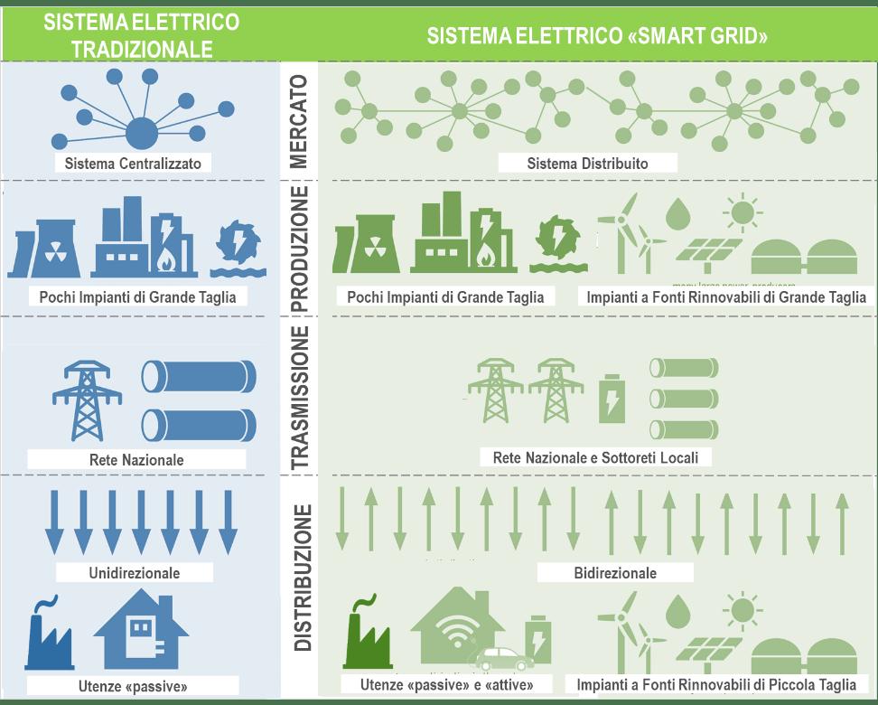 Fig. 1  Sistema elettrico tradizionale verso smart grid