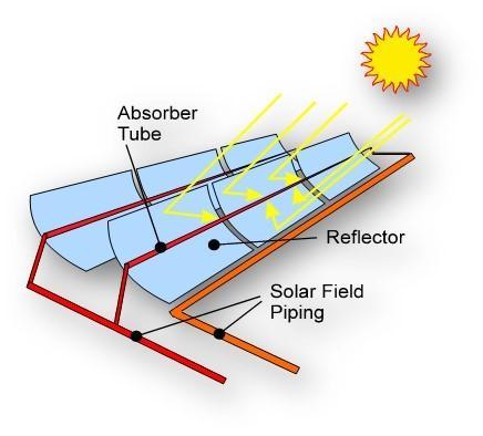 Fig. 1   Schema concettuale di collettori solari a concentrazione