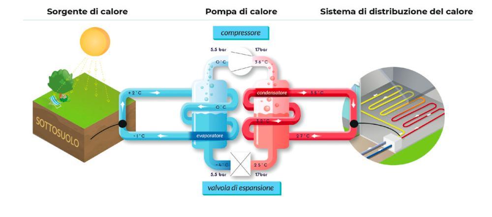 Fig. 1   Schema di funzionamento della pompa di calore Fonte: Bureau de Recherches Géologiques et Minières- BRGM