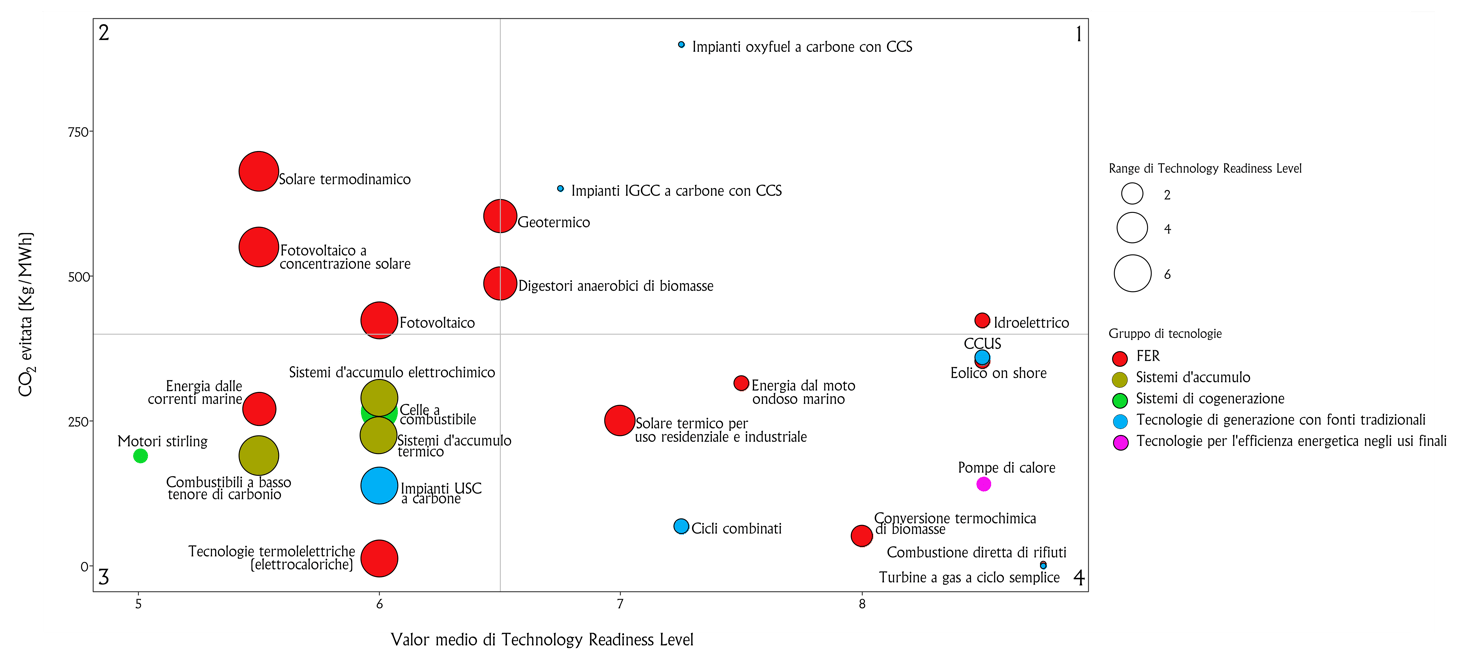 diagramma a bolle delle tecnologie energetiche