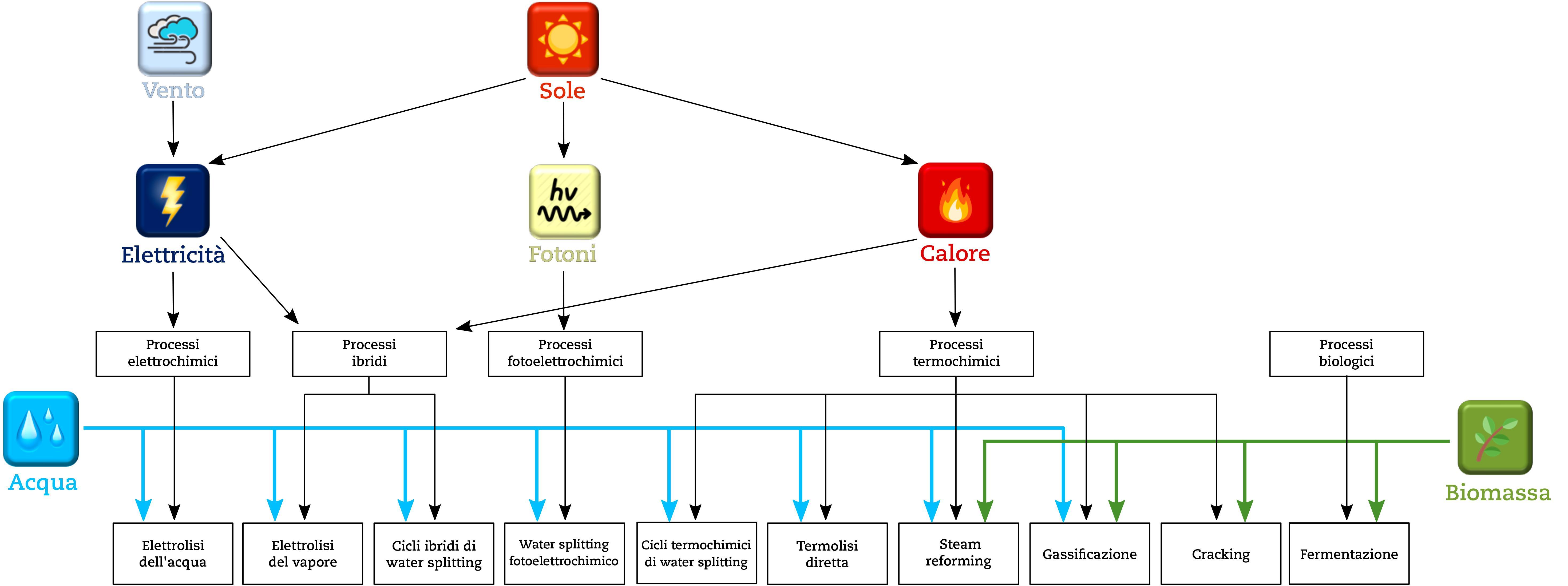 Fig. 2   Panoramica dei processi di produzione di idrogeno verde