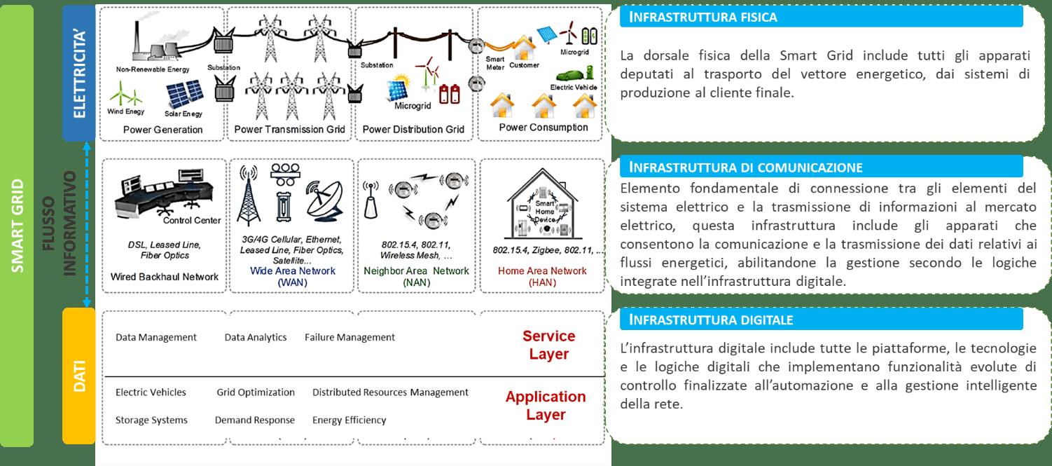 Fig. 2  Schema concettuale multilayer di una smart grid
