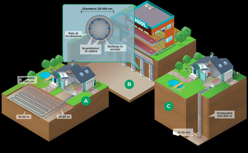 Fig. 2   Sistemi a circuito chiuso: scambiatori orizzontali (A), geostrutture (B), sonde geotermiche verticali (C)  Fonte: Bureau de Recherches Géologiques et Minières- BRGM