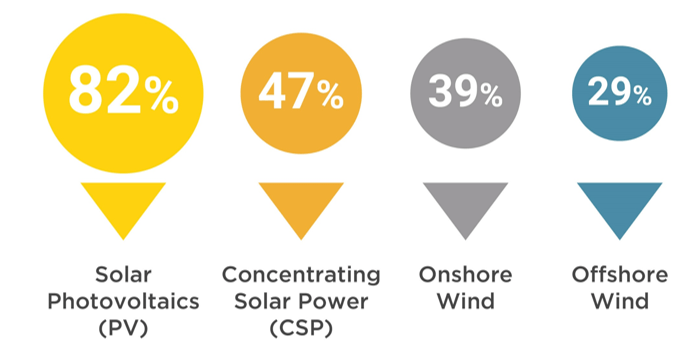 Fig. 2  I costi delle energie rinnovabili sono diminuiti rapidamente negli ultimi 10 anni (2010-2019) - Fonte: IRENA, 2020