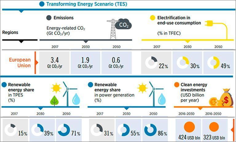 Fig. 3   Indicatori selezionati per l'Unione Europea nel Transforming Energy Scenario di IRENA - Fonte: IRENA, 2020