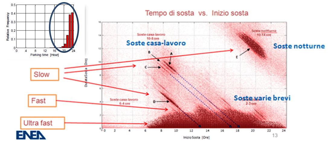 Fig. 4   Relazione tra tempo di sosta e modalità di ricarica - Fonte: ENEA