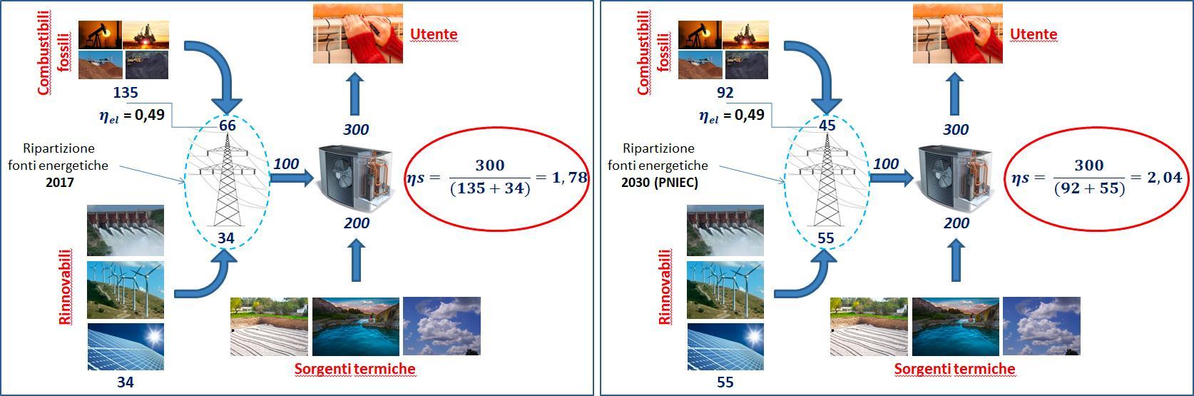 Fig. 2   Effetto sull'ŋs dell'aumento della quota rinnovabile nella generazione elettrica: 2017 (a sinistra) vs 2030 (a destra)