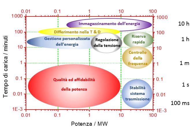 Fig. 1    Requisiti di durata e potenza di carica per varie applicazioni