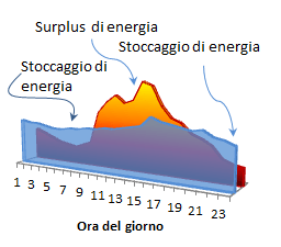 Fig. 2    Schema di bilanciamento della generazione elettrica solare (in arancio) e della domanda (in celeste) tramite spostamento del carico ottenuto  tramite sistemi di accumulo