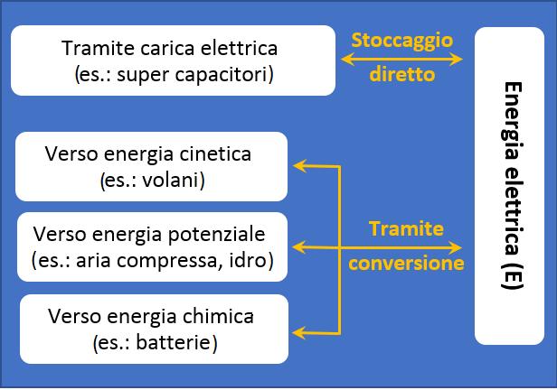 Fig. 3    Classificazione dei sistemi potenzialmente utilizzabili per accumulare energia elettrica per applicazioni stazionarie