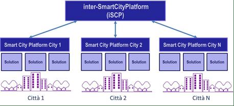 Fig. 1   La Smart City Platform  (architettura)