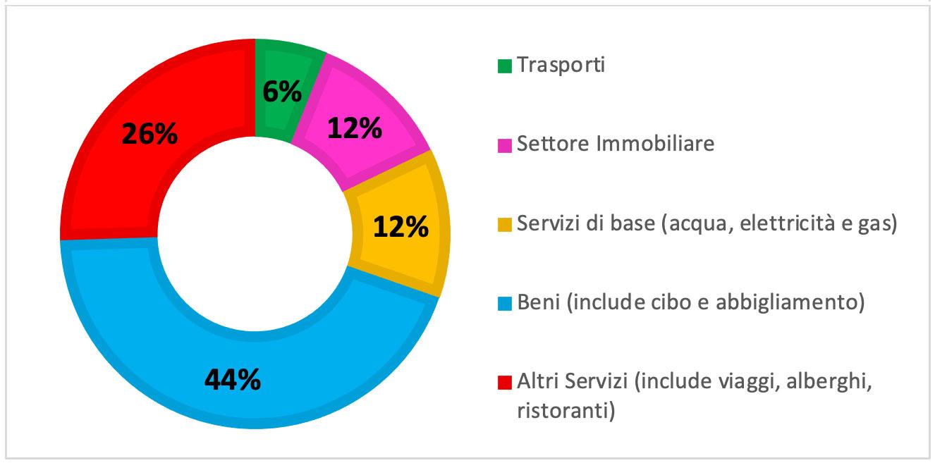 L'immagine illustra la ripartizione dell'impronta carbonica pro capite per i principali settori di consumo in Europa: Trasporti 6%, Settore Immobiliare 12%, Servizi di base (acqua, elettricità e gas) 12%, Beni (inclusi cibo e abbigliamento) 44% e altri servizi (inclusi viaggi, alberghi e ristoranti) 26%. I dati fanno riferimento al 2018 e la fonte è Eurostat, 2020.