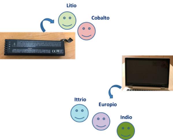 Batteria agli ioni di litio e schermo LCD con gli elementi chimici recuperabili