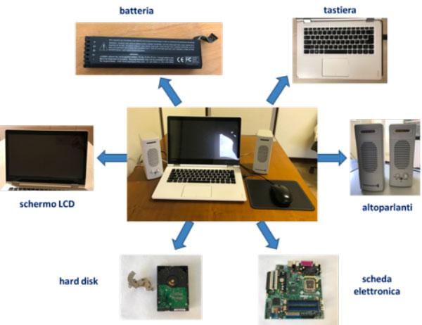 Computer portatile con le diverse parti di cui è composto (schermo LCD, batteria, tastiera, altoparlanti scheda elettronica e hard disk)