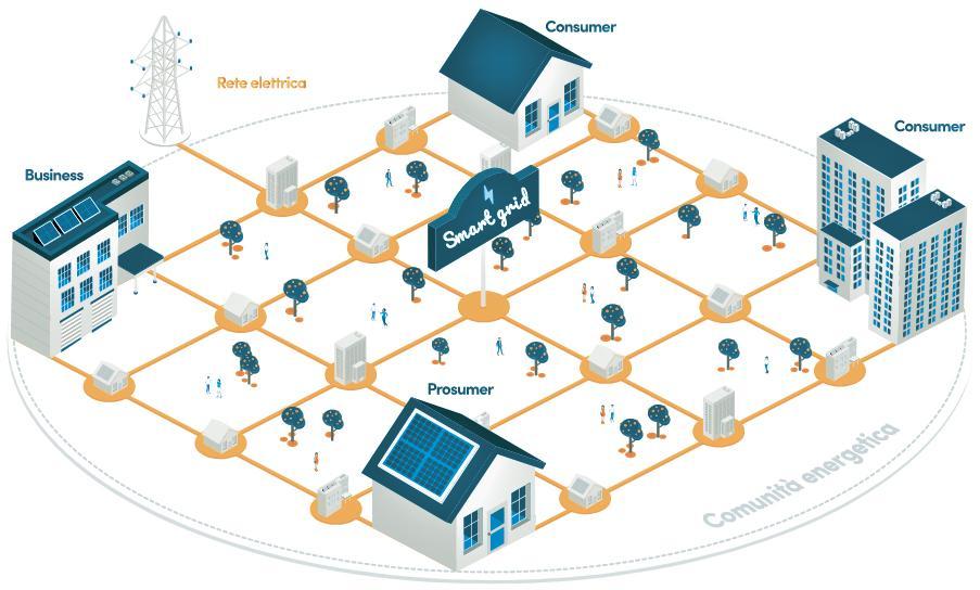 Esempio di comunità energetica – Fonte: Evolvere