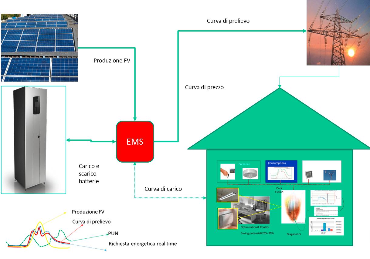 Architettura di uno smart building