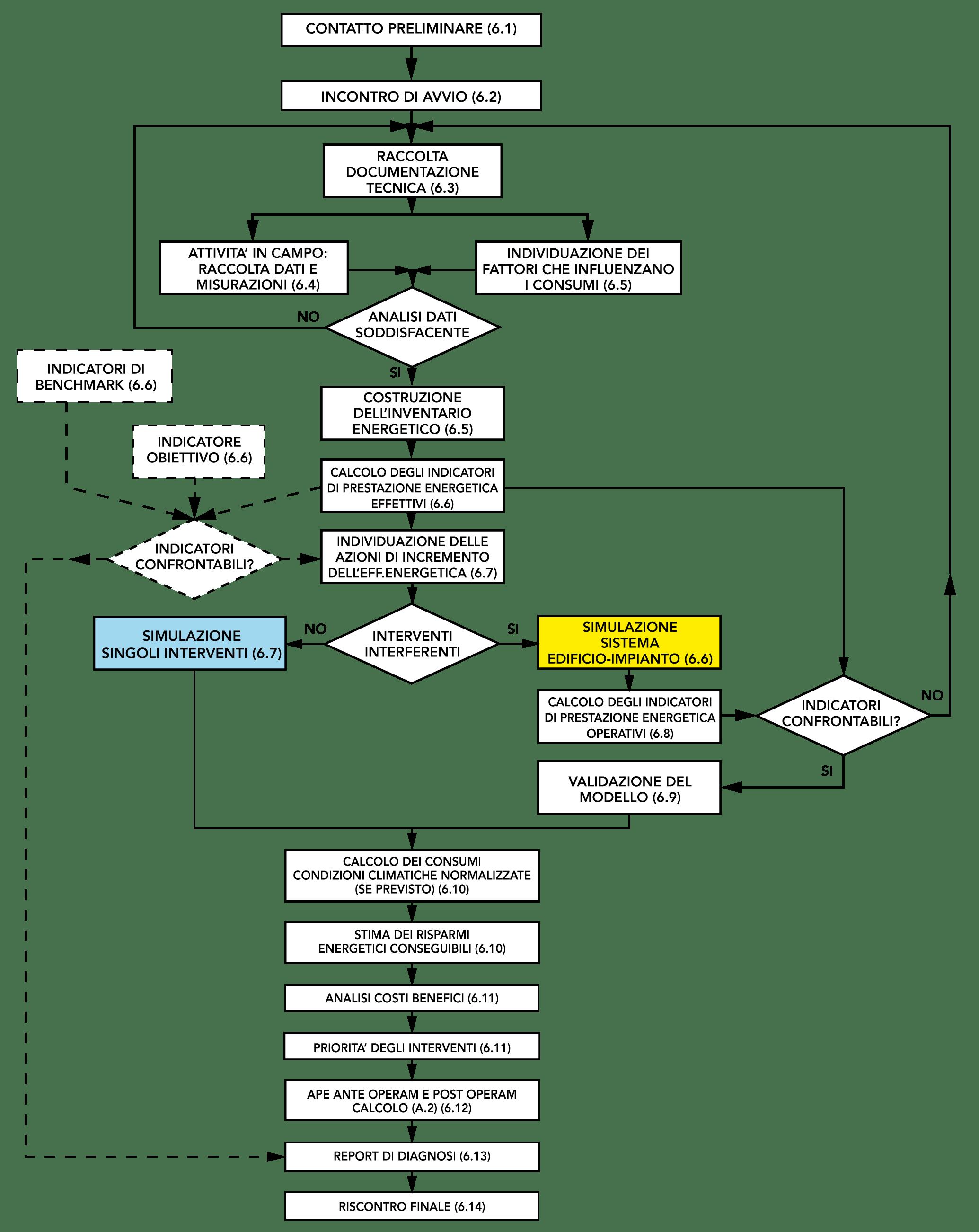 Diagramma di flusso
