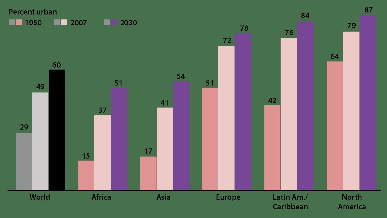 l'immagine rappresenta l'incidenza di urbanizzazione mondiale dal 1950 fino ad uno scenario al 2030. La rappresentazione iniziale mostra il trend mondiale, in seguito viene separata per Africa, Asia, Europa, America Latina e Nord America. Emerge chiaramente come il trend, seppur con lievi differenze, sia di crescita per ognuna delle Aree presentate.